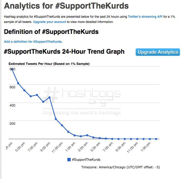 Analytics for #Support the Kurds (Photo credit: National Security Communications Task Force)